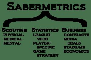 Sabermetrics even have charts to explain sabermetrics