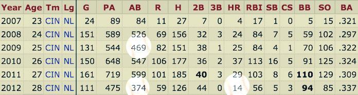 Joey Votto's Career Stats